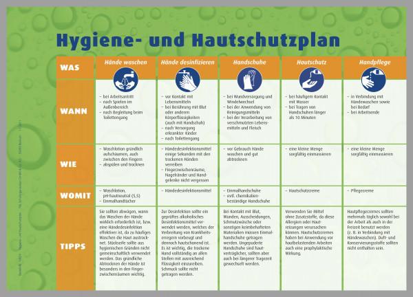 Hygiene- und Hautschutzplan, Aushang